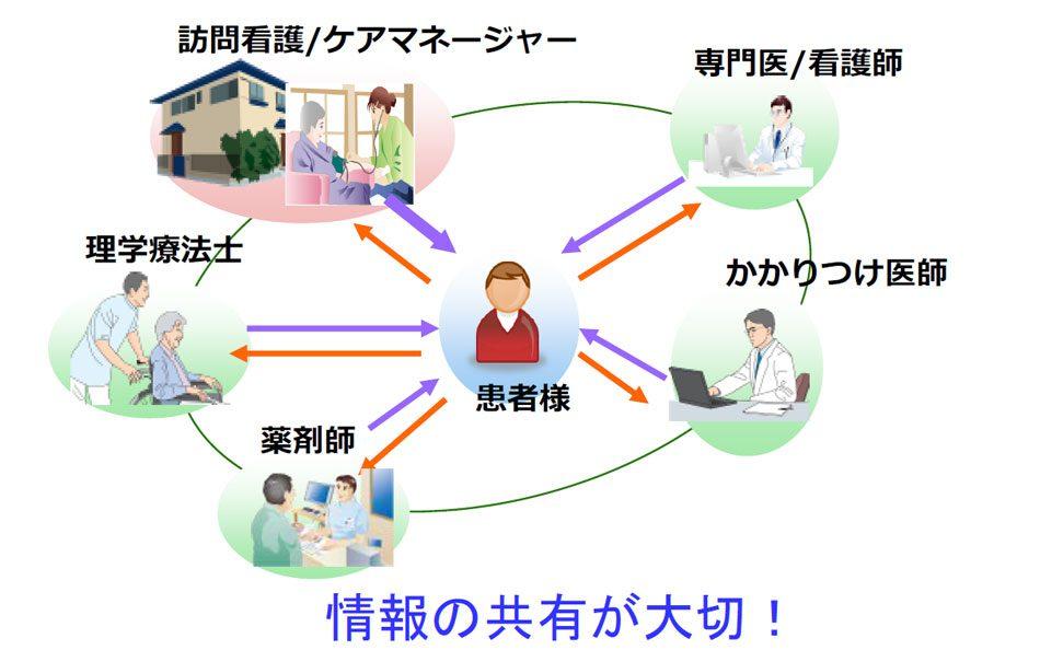 40地域医療ICTネットワーク